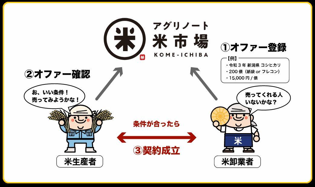 (12-2)トップ「デスク」米市場2